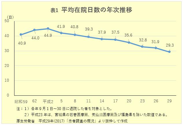 表1 平均在院日数の年次推移