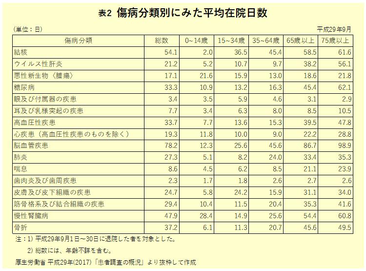 表2 傷病分類別にみた平均在院日数